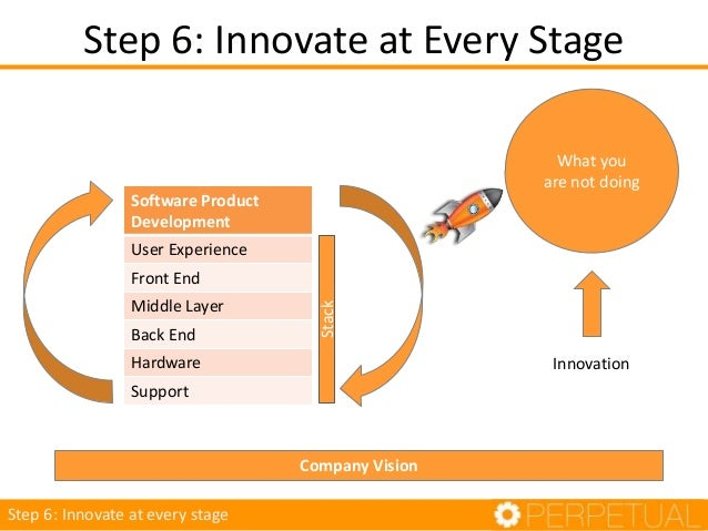 Software Delivery Process Introspection What you are not doing Innovation Software Product Development Idea generation Pla...