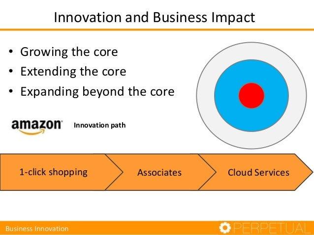 Innovation and Business Impact • Growing the core • Extending the core • Expanding beyond the core Innovation path Busines...