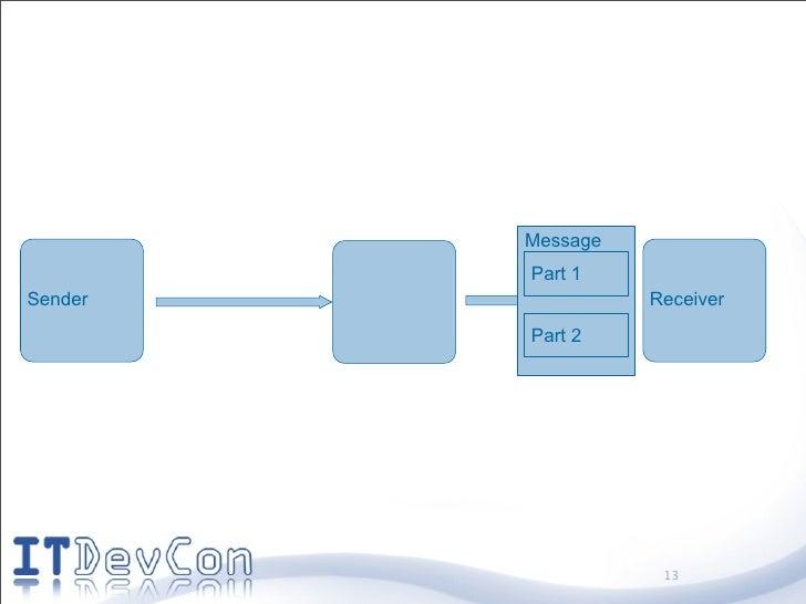 Message          Part 1 Sender             Receiver          Part 2                         13