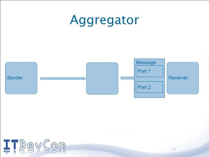 Aggregator                     Message                   Part 1 Sender                      Receiver                   Par...
