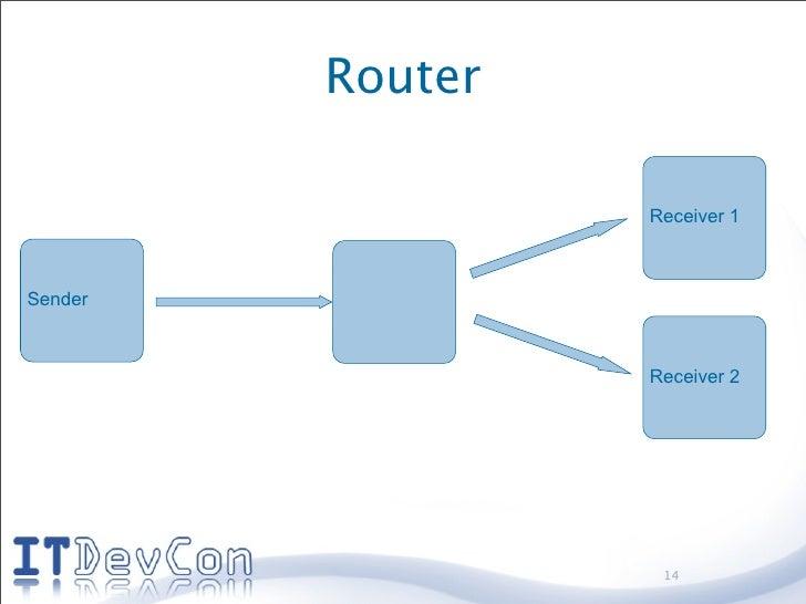 Router                    Receiver 1    Sender                      Receiver 2                        14