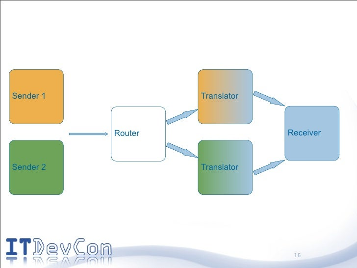 Sender 1            Translator               Router                Receiver    Sender 2            Translator             ...