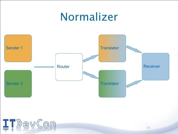Normalizer  Sender 1            Translator               Router                Receiver    Sender 2            Translator ...