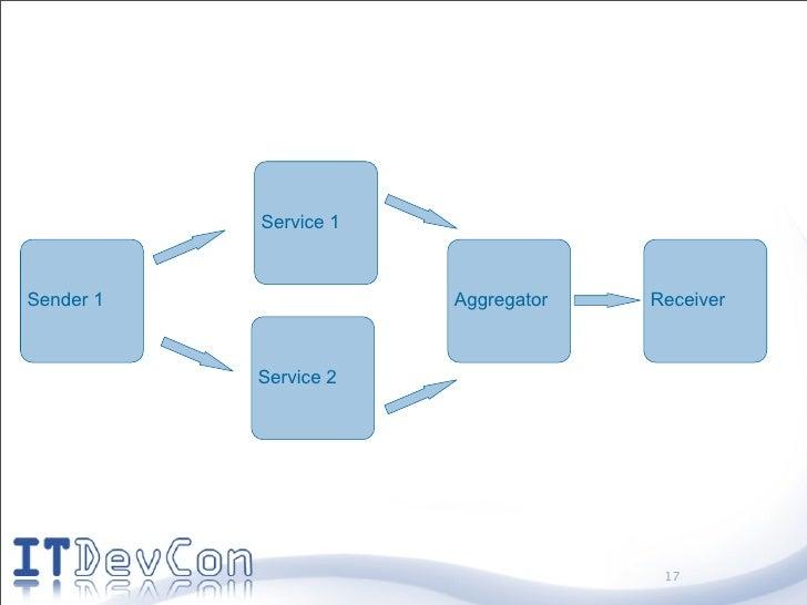 Service 1    Sender 1               Aggregator   Receiver               Service 2                                         ...