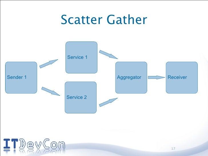 Scatter Gather              Service 1    Sender 1                Aggregator   Receiver               Service 2            ...
