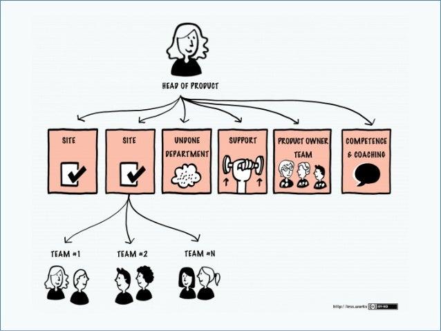 AGILEENTERPRISE SCALEDLEANAGILE LEANAGILE AGILE/SCRUM Projects • Selection • Preparation • Execution • Mai...
