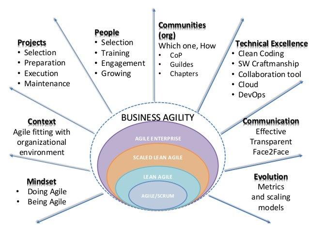 Results • ETCs • Improvement Communities (ICs) • Lean Change Communities (LCCs) • CoPs, Chapters & Guilds • Lean Agi...