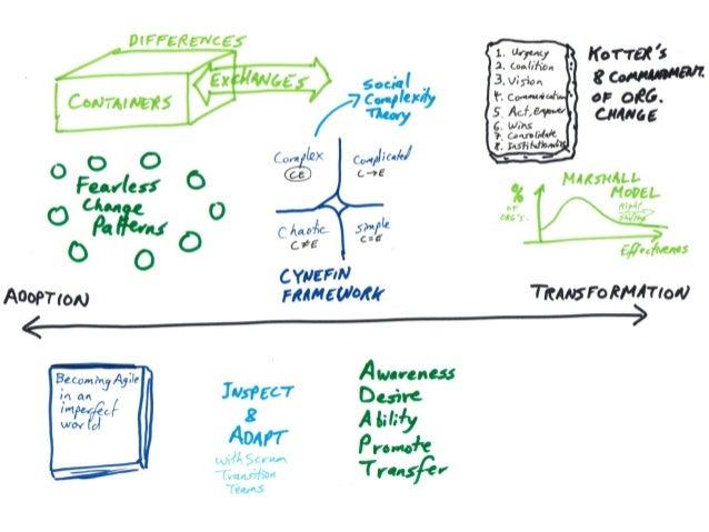 Results • Agile Architecture • Inter-team, coordination • Lean Agile Portfolio • Scaling: DAD, LeSS, Nexus, SAFe, Scr...
