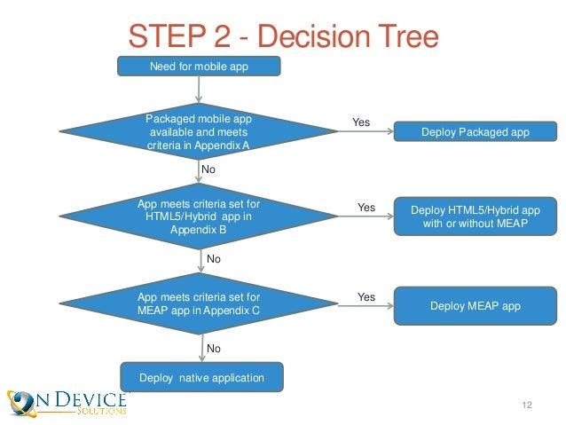 Ten Steps to an Enterprise Mobility Strategy