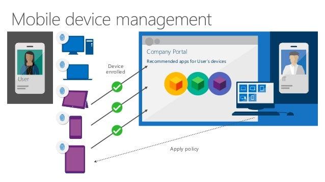 Enterprise Mobility Suite-Microsoft Intune