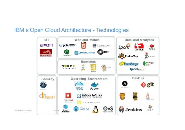 Enterprise PaaS Cloud Native Architecture And Microservices