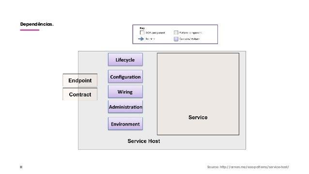 Dependências. Source: http://arnon.me/soa-patterns/service-host/