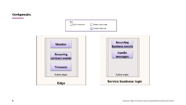 Configuração. Source: http://arnon.me/soa-patterns/active-service/