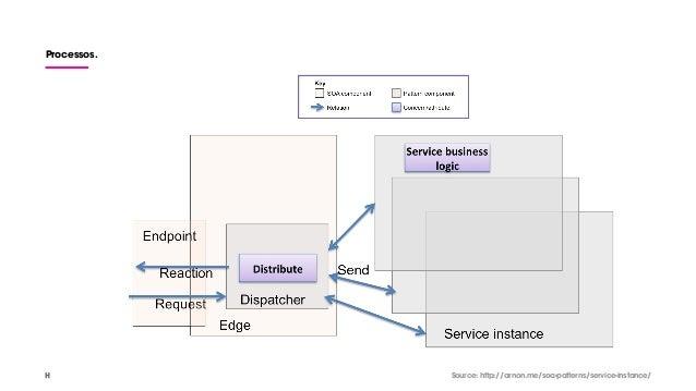 Processos. Source: http://arnon.me/soa-patterns/service-instance/