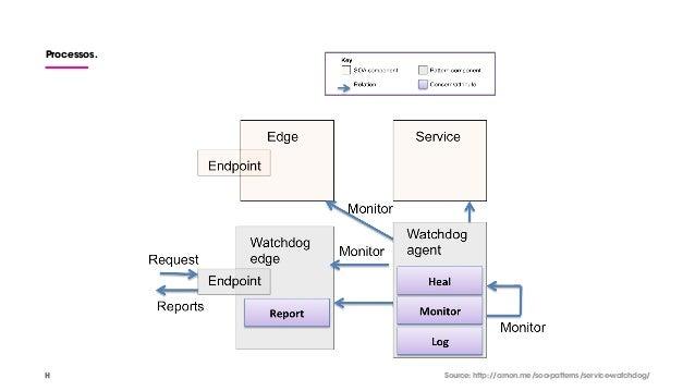 Processos. Source: http://arnon.me/soa-patterns/service-watchdog/