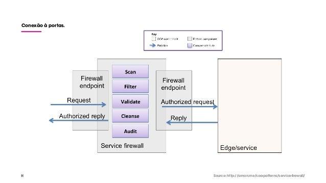 Conexão à portas. Source: http://arnon.me/soa-patterns/service-firewall/