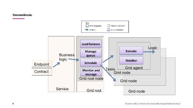 Concorrência. Source: http://arnon.me/soa-patterns/gridable-service/