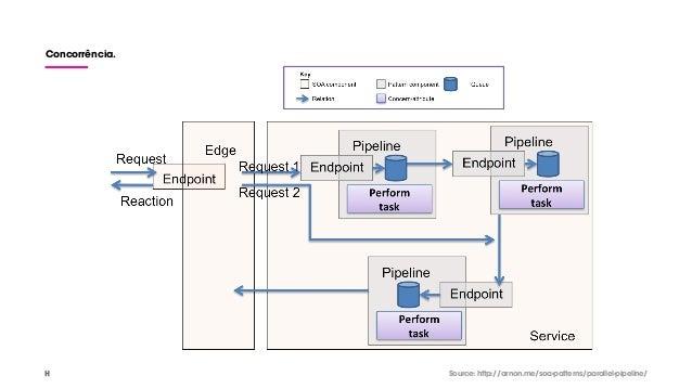 Concorrência. Source: http://arnon.me/soa-patterns/parallel-pipeline/