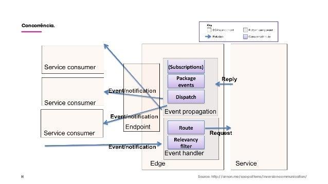 Concorrência. Source: http://arnon.me/soa-patterns/inversion-communication/