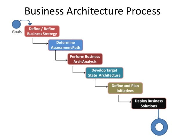 SAP BPC Online training – Business Planning & Consolidation