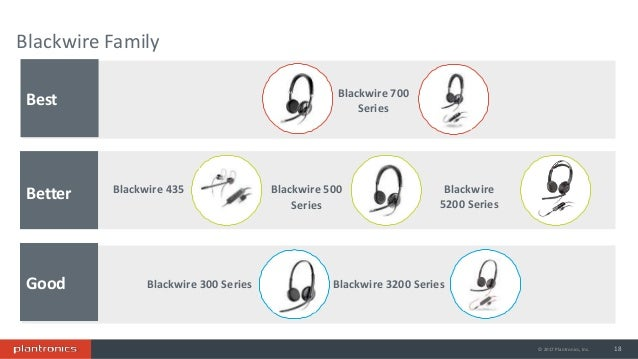 Plantronics Enterprise portfolio