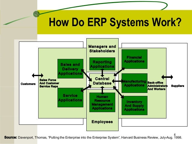 nibcos erp implementation How bpr plays critical role in erp implementation processes, organization, structure and information technologies are the key components of bpr.