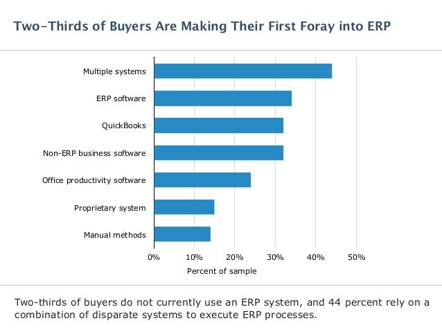 Software Advice BuyerView: Enterprise Resource Planning Software Report 2015 Slide 3