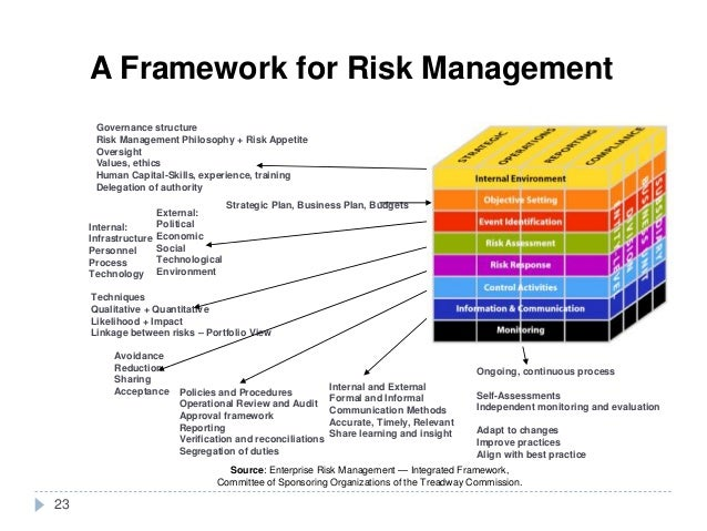 a structured approach to enterprise risk A structured approach to enterprise risk management (erm) and the requirements of iso 31000.