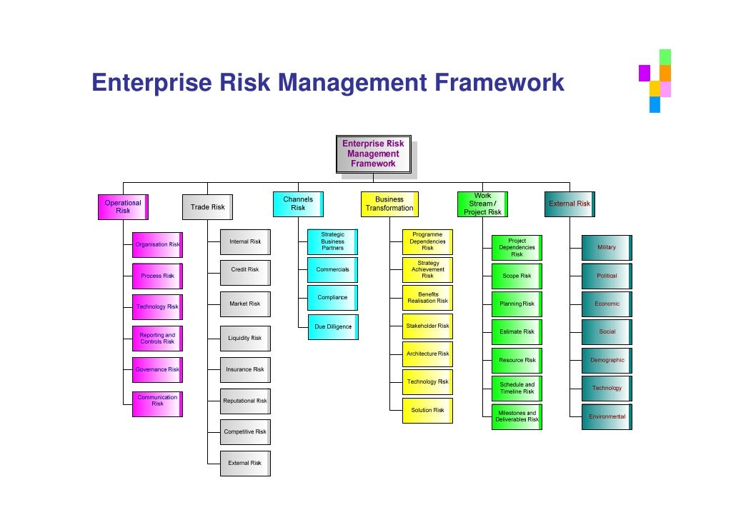 enterprise risk management Improve your enterprise risk management knowledge through our research, executive training events, coursework and articles erm topics: risk management planning, leadership, benchmarking.