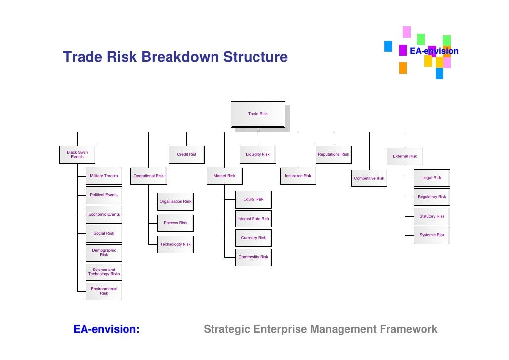 Trade risk management systems