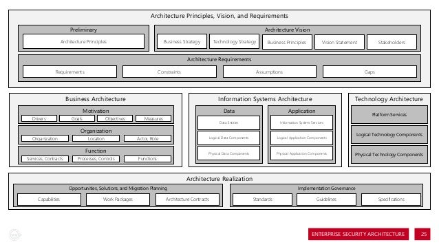 an analysis of the recommendations and requirements for mobile applications security architecture This paper presents a security architecture for open agent systems based  analysis and general security requirements  the security architecture for mobile.