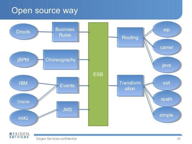 Open source service bus