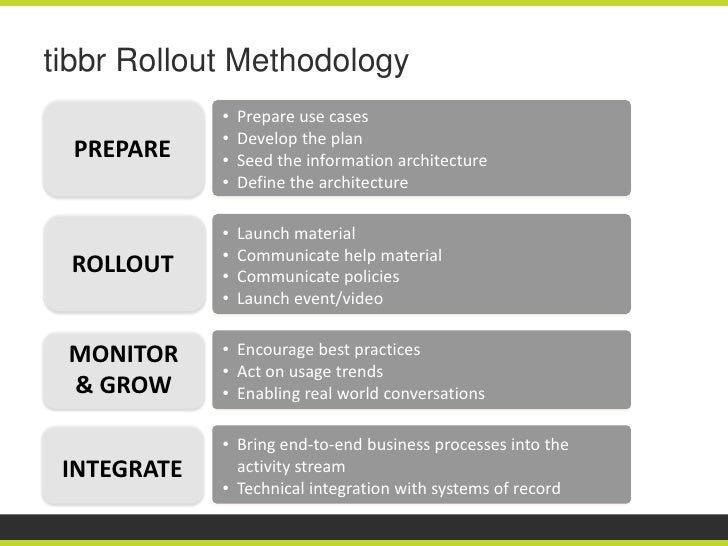 tibbr Rollout Methodology             •   Prepare use cases             •   Develop the plan  PREPARE    •   Seed the info...