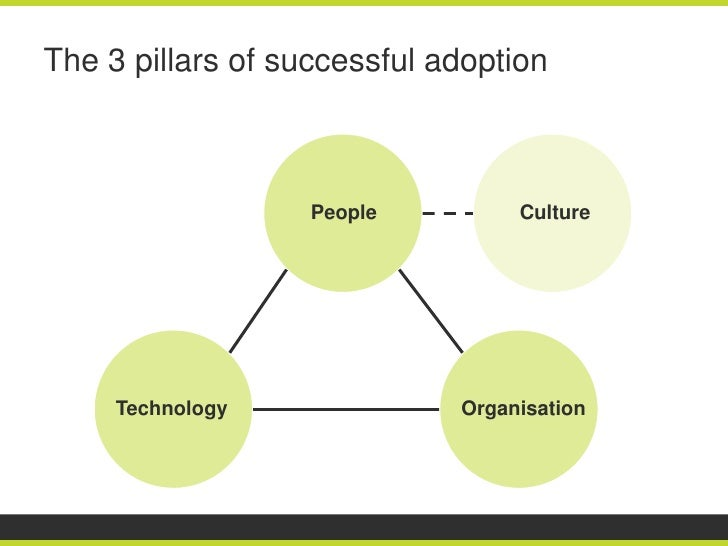 The 3 pillars of successful adoption                   People         Culture     Technology              Organisation