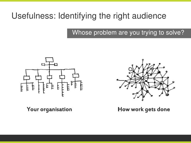 Usefulness: Identifying the right audience                        Whose problem are you trying to solve?    Your organisat...