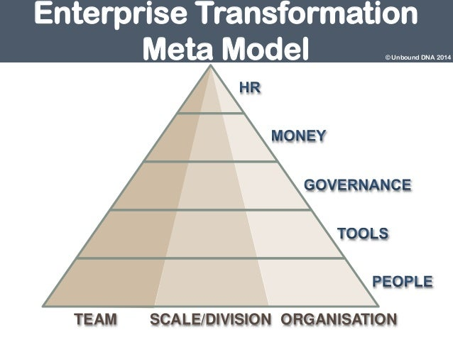 Introducing the Enterprise Transformation Meta Model