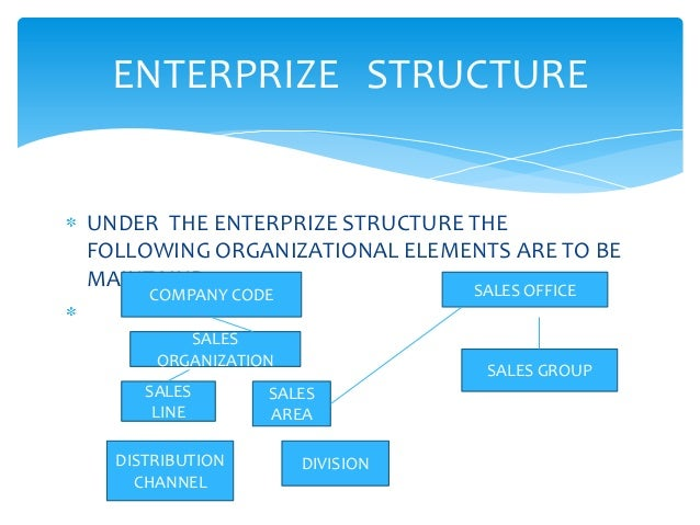 ENTERPRIZE STRUCTUREUNDER THE ENTERPRIZE STRUCTURE THEFOLLOWING ORGANIZATIONAL ELEMENTS ARE TO BEMAINTAIND                ...