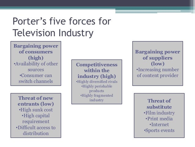 tv industry porter five forces Porter's five forces a model for industry analysis the model of pure competition implies that risk-adjusted rates of return should be.