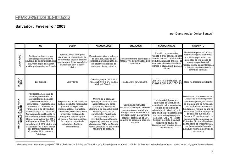 Entidades do terceiro setor   diferenças, características e semelhanças