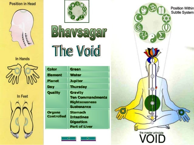 Sahaja Yoga Chakras Nadis The Subtle System