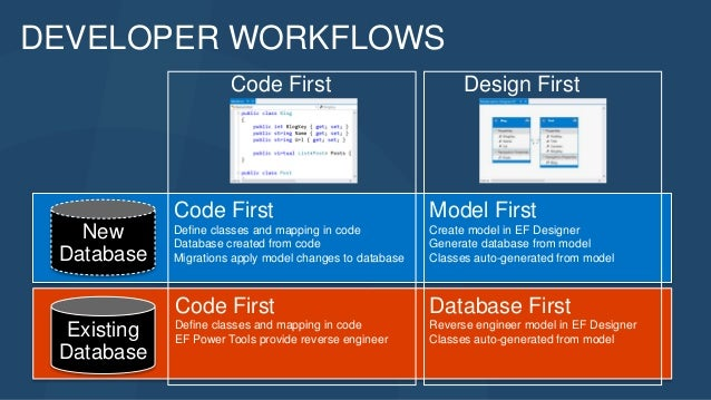 New Database Existing Database Design First Database First Reverse engineer model in EF Designer Classes auto-generated fr...