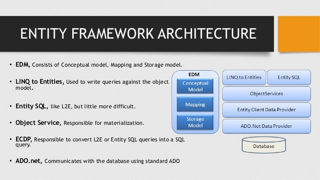 Learn Entity Framework In A Day With Code First Model