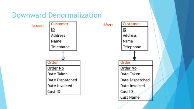 Entity relationship diagram - Concept on normalization