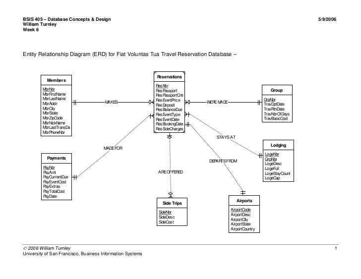 Bsis 310 - Fiat Travel Databases - Entity Relationship Diagram For Fi…
