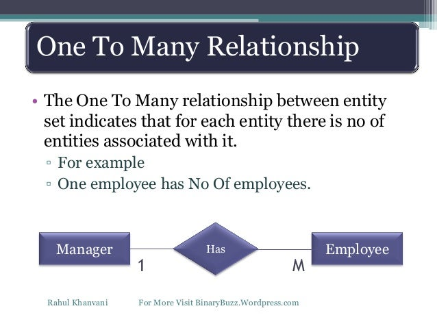 Entity Relationshiper Model