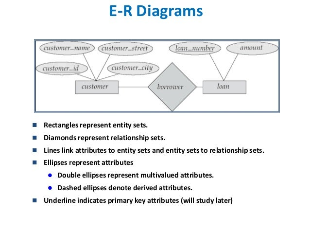 Entity relationship model e r diagram ccuart Gallery