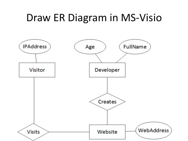 Entityrelationshipmodel draw er diagram in ms visio ccuart Images