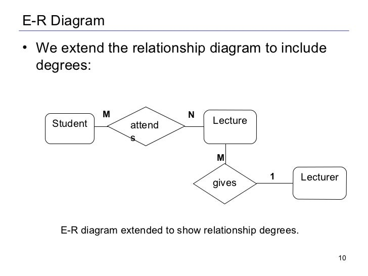 entity relationship model and e r diagram Developing entity relationship diagrams entity relationship diagrams typically you will start with a case study or perhaps a logical model of the system to.