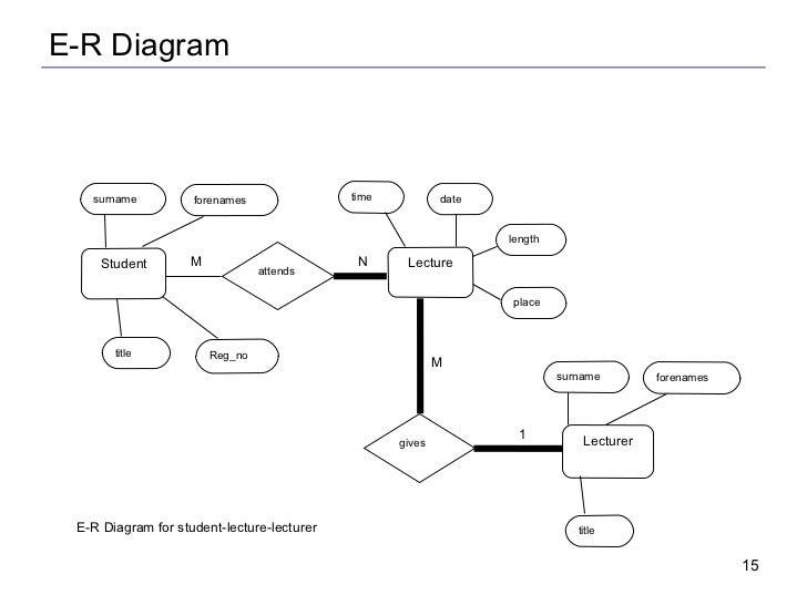 Er diagram ppt tutorial trusted wiring diagram entity relationship modelling rh slideshare net database er diagram how to draw er diagram tutorialppt ccuart Gallery