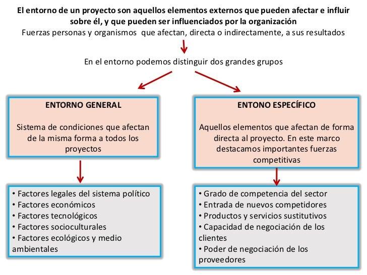 El entorno de un proyecto son aquellos elementos externos que pueden afectar e influir sobre él, y que pueden ser influenc...